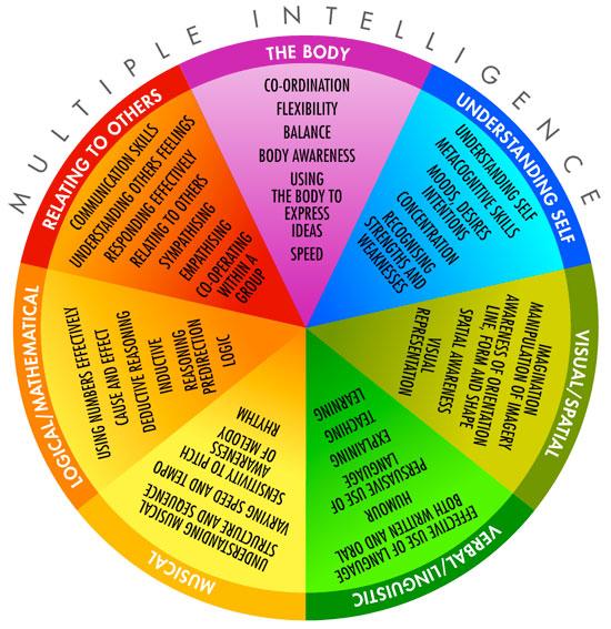 seven types of intelligences 8 ideas for 8 multiple intelligences 1 tesol connections: november 2013 8 ideas for the 8 multiple intelligences by in number (four ducks, seven horses.