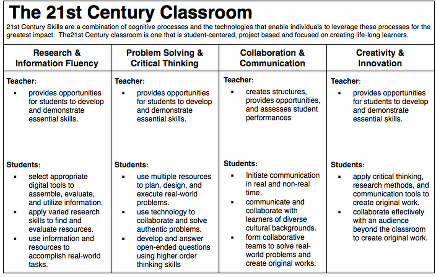 characteristics of a 21st century classroom Five characteristics of an effective 21st-century educator related reading: using  google in the classroom: two simple tips to refine your.
